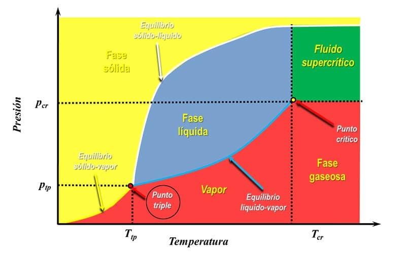 imagen diagrama de fase sublimación