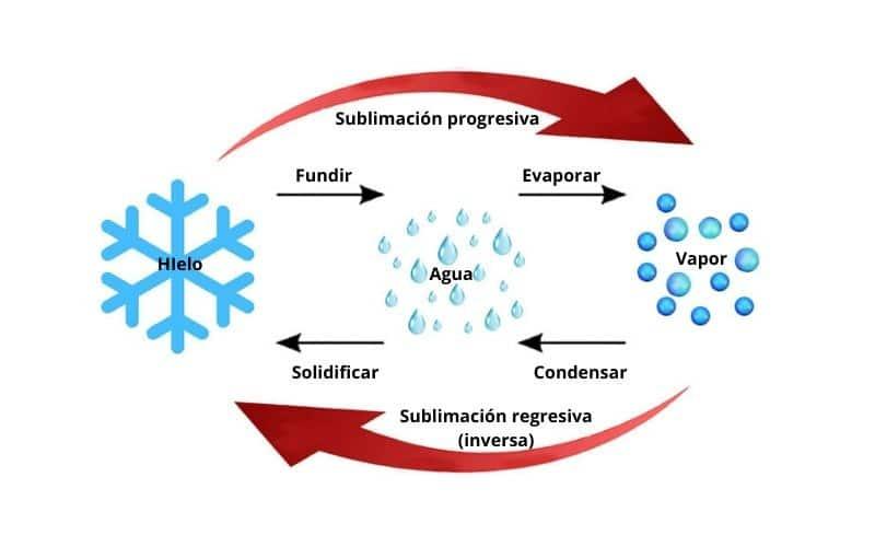 imagen sublimación química