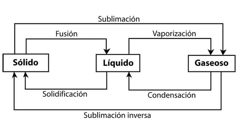 cambios de estado de las sustancias